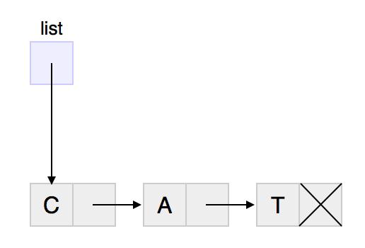 C->A->T